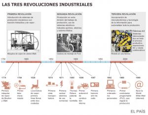 Las tres revoluciones industriales